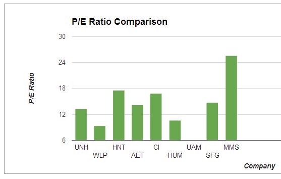 Stock Analysis Tool - PE Ratio