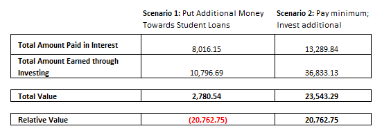 Should You Pay Additional Money Towards Student Loans - Pic 2