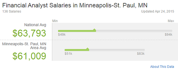 Financial Analyst Salaries Minneapolis-St. Paul MN