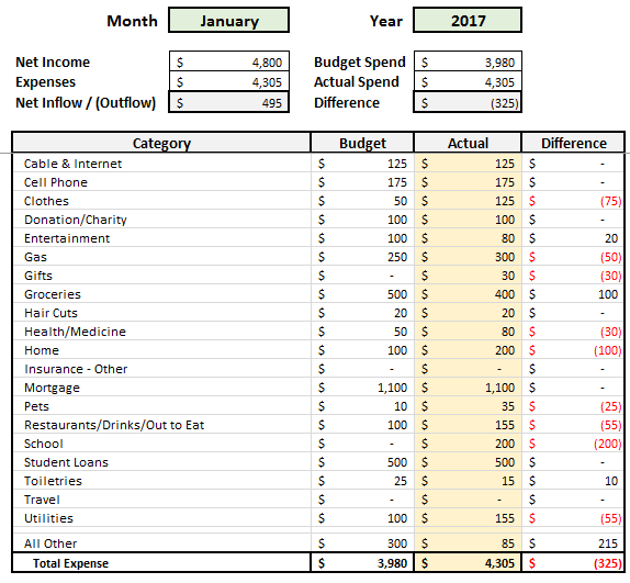 Automated Budget Spreadsheet Monthly