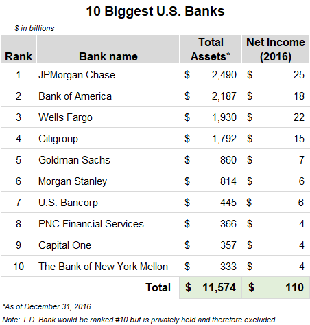 How much money the 10 biggest banks in the United States make